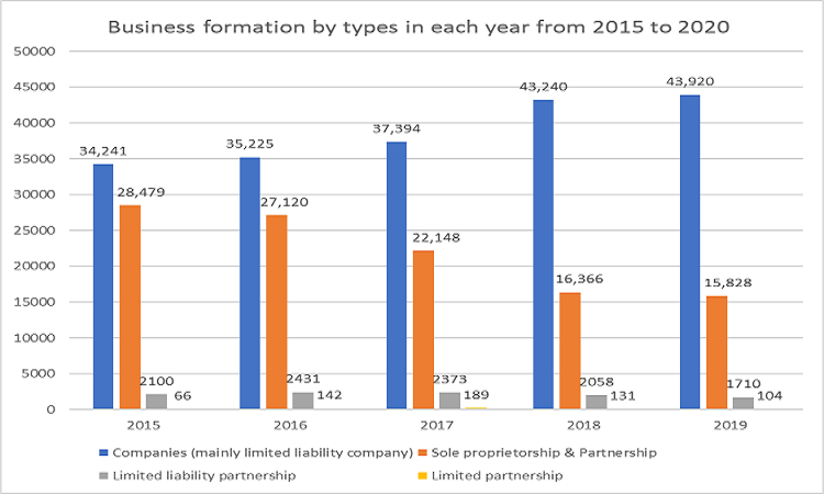 Business formation by types in each year from 2015 to end 2019