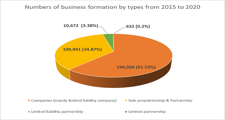 Business formation by types from 2015 to 2020