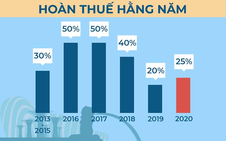 Mức hoàn thuế doanh nghiệp Singapore qua từng năm