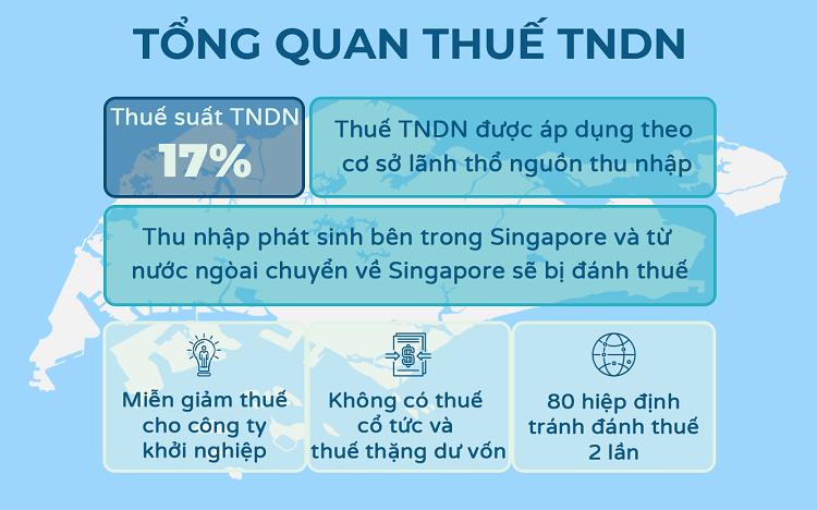 Tổng quan thuế thu nhập doanh nghiệp Singapore