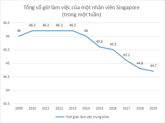 Biểu đồ tổng số giờ làm việc một tuần của một nhân viên Singapore