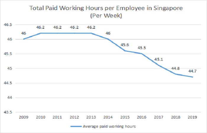Total paid working hours in singapore per week
