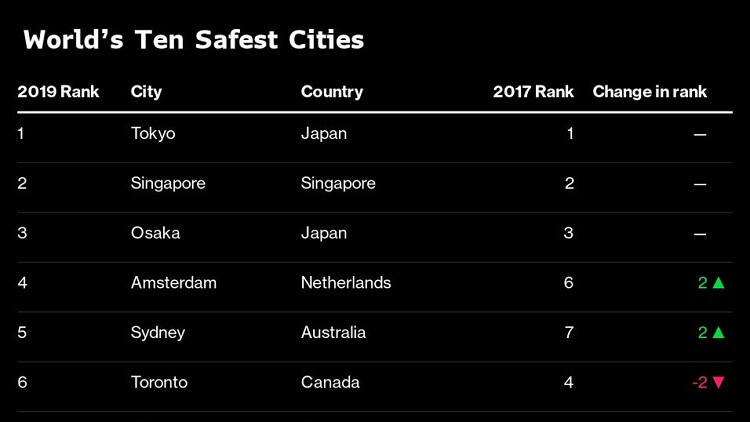 Top safest cities